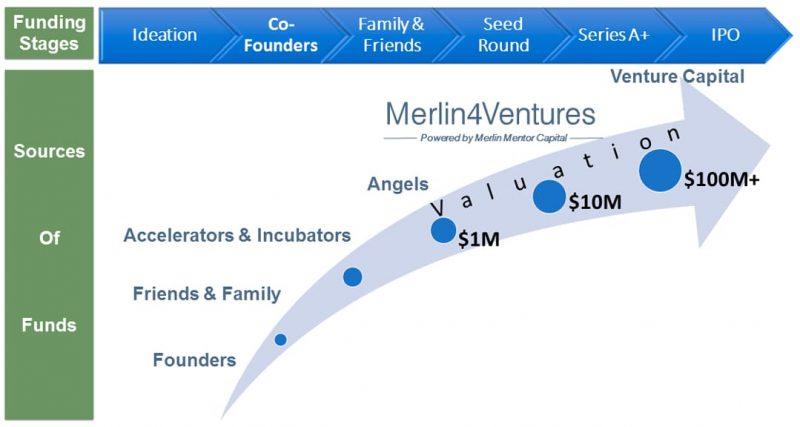 Merlin4Ventures - Funding Ecosystem